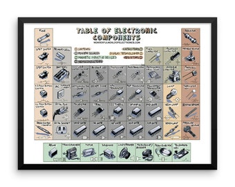 Table of Electronic Components Framed poster