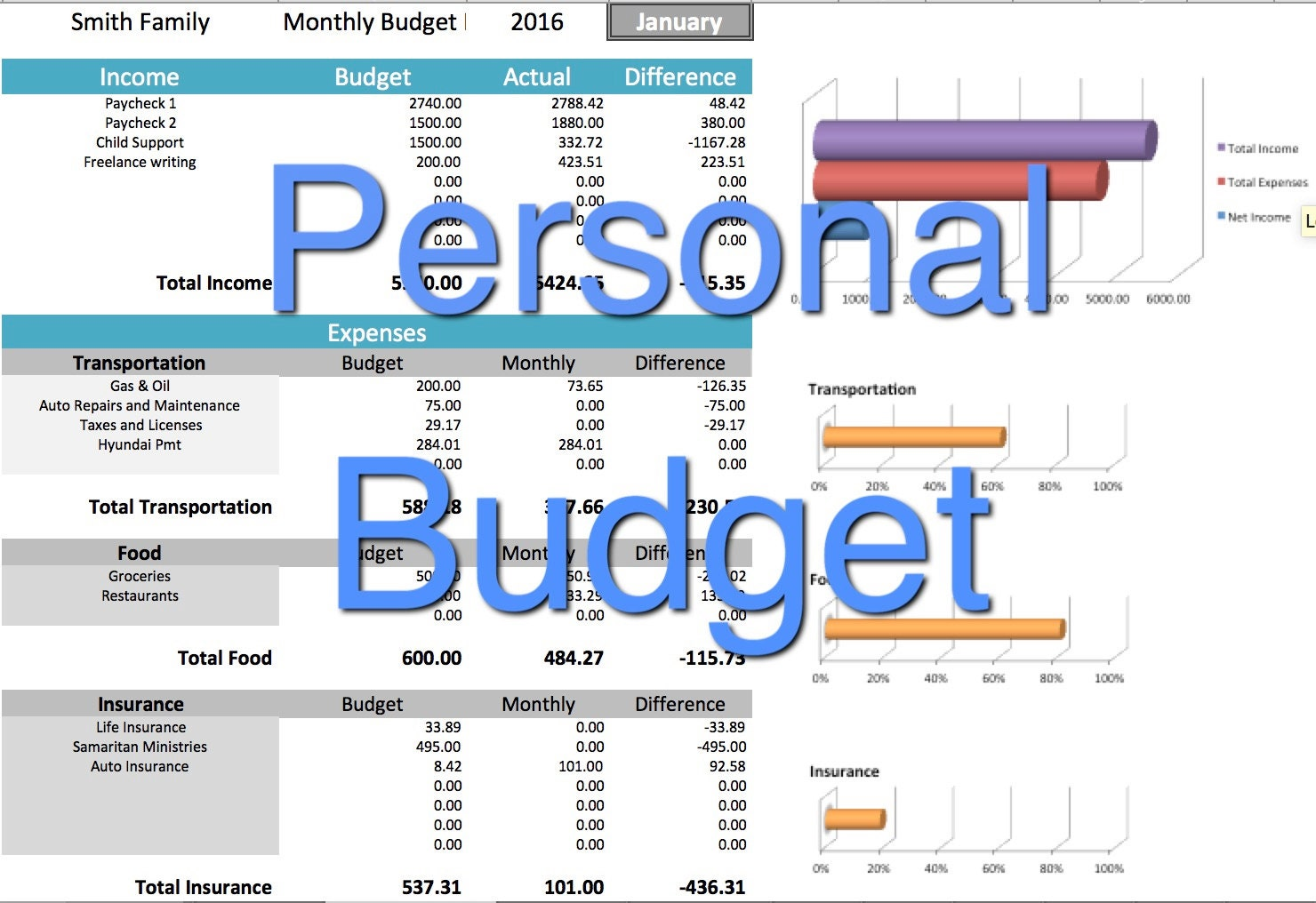 personal household budgets