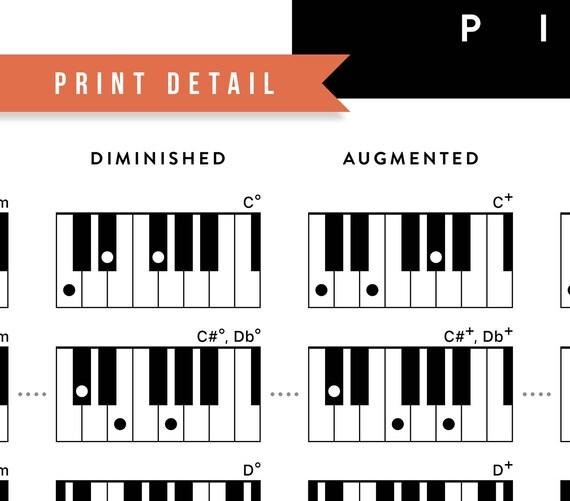 Piano Chords Keyboard Chord Poster Piano Chords Poster
