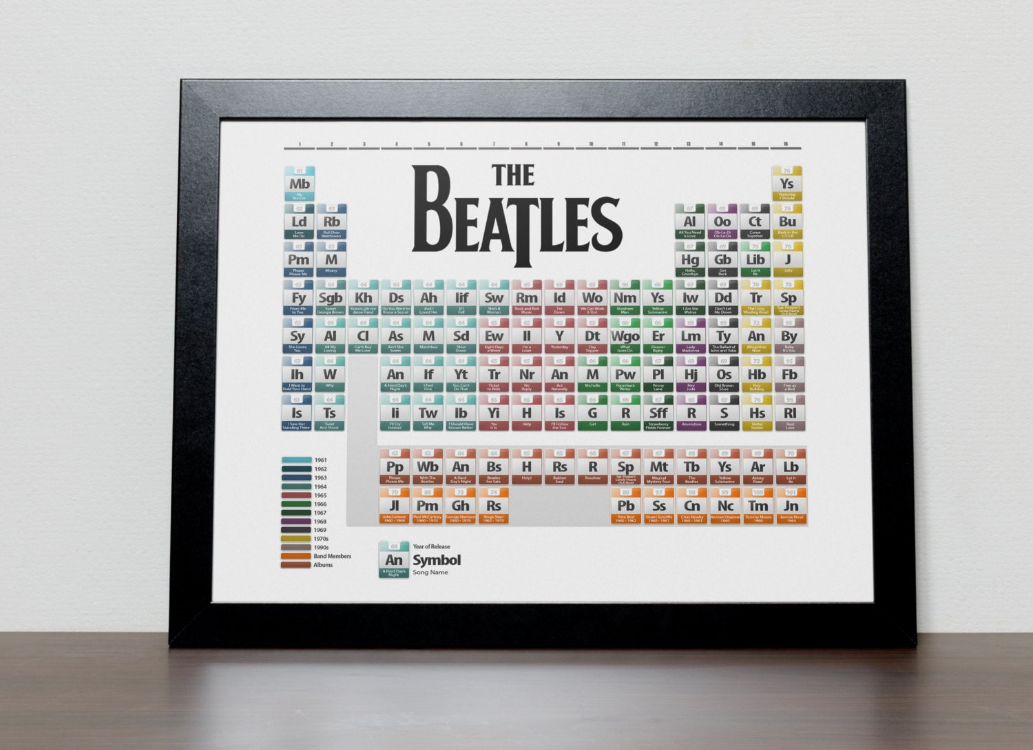 The beatles discography periodic table poster urtaz Images