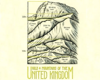 Hills & Mountains of the United Kingdom