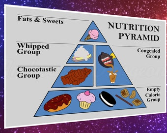 Nutrition Pyramid Poster