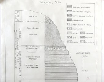 Vintage Hand Drawn Geologic Cross Section, Scientific Drawing