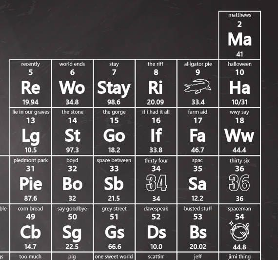 Periodic table of the elements poster dave matthews band periodic table of the elements poster dave matthews band urtaz Image collections