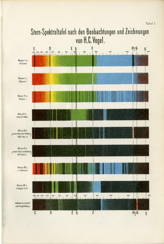 Color Spectrum Rainbow Print Antique Lithograph C 1900