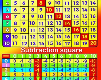 Laminated Addition / subtraction Learning Kids Educational School Type Poster Wall Chart - A2 Size