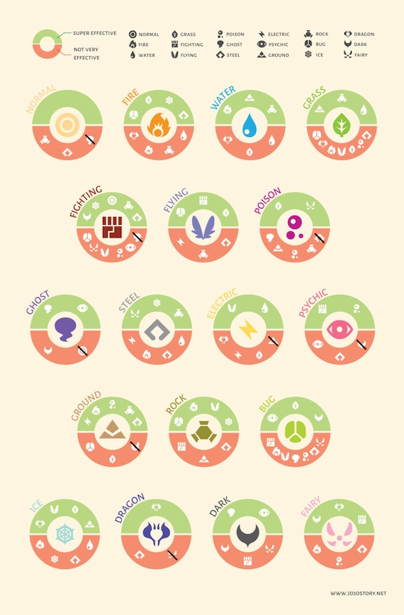 Pokemon Type Chart Sun And Moon Ibovnathandedecker