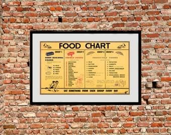 Reprint of a WW2 Food Rationing Chart Poster