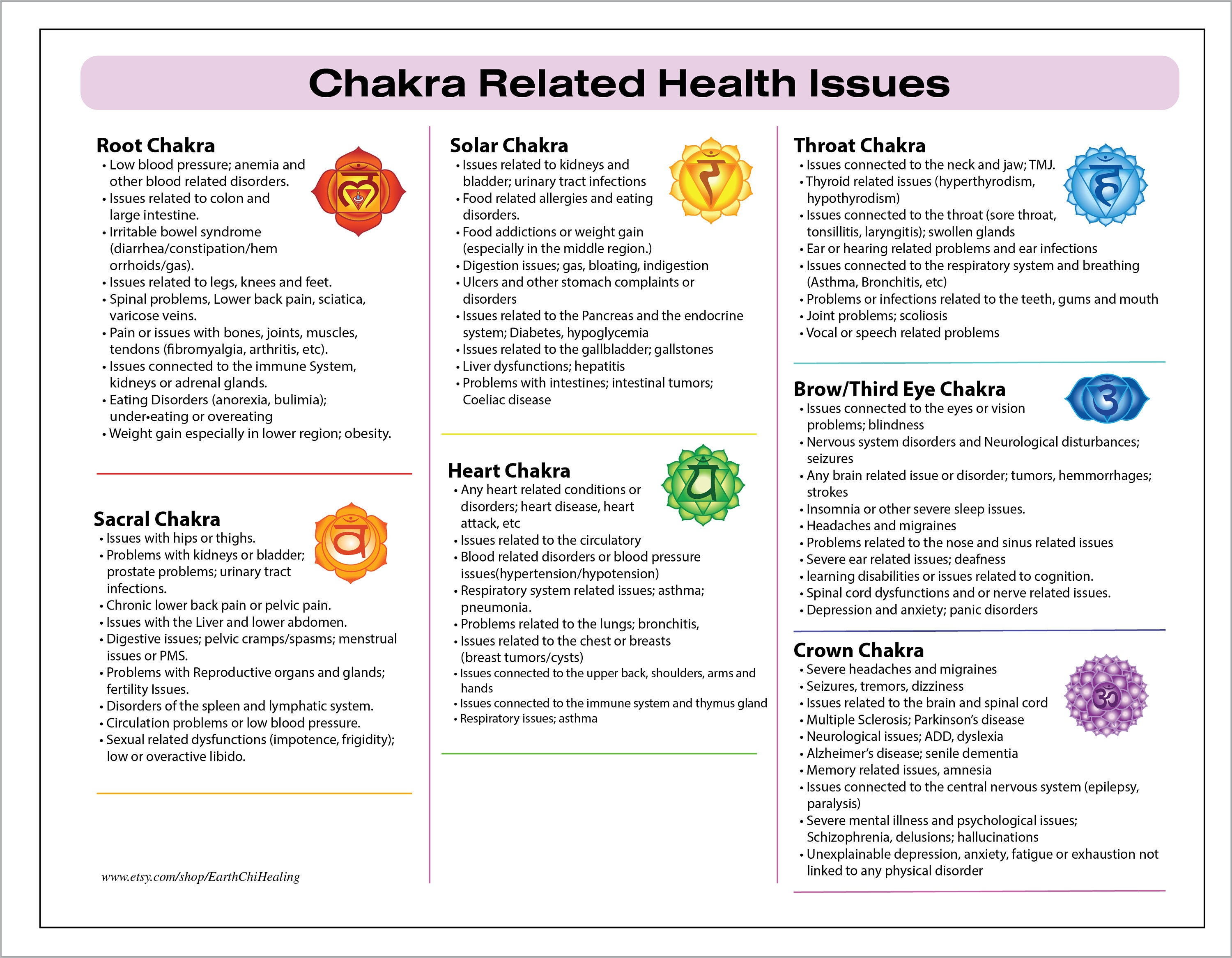 Chakra related health issues printable chart illustrated zoom geenschuldenfo Choice Image