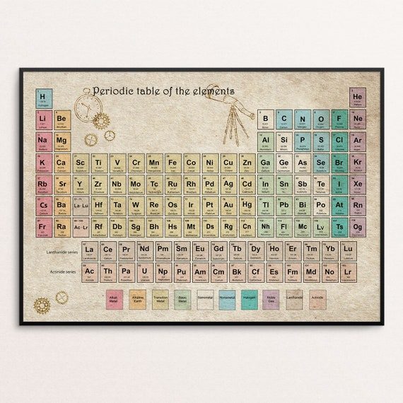 Periodic table of elements periodic table poster vintage urtaz Image collections
