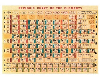 Periodic Chart, Chart of Elements, Chemistry Print, Vintage Chemistry, Vintage Sign, Chemistry Print, Chemistry sheet, Chemistry Elements,