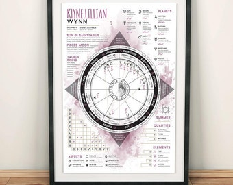 Custom A3 natal astrology chart. A detailed infographic of the stars, moon, planets and zodiac at birth.