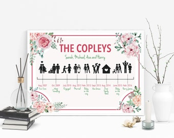 Family Timeline Story and Events Watercolour Pink Roses Personalised Family Wall Art Custom Print