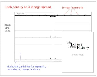 Journey Through History Timeline - Preprinted