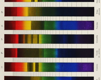 1900 Antique lithograph of SPECTRAL ANALYSIS. Color Absorption. Sciences. Physics. Astronomy. 118 years old nice print