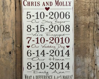 Important date wood sign anniversary gift personalized