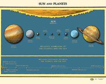 Solar System Sun Planets Chart Poster Vintage 1930s Distances Fr Sun Relative Sizes Includes Pluto Saturn Mars Jupiter Earth Mercury Venus
