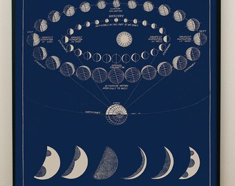 Moon Phases Wall Art, Moon Phases Art, Vintage Star Map, Best-selling print, Vintage American, Classroom