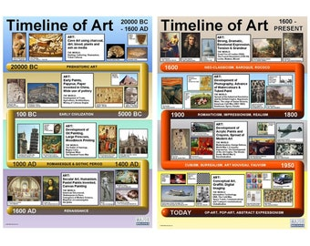 Art History Children's Classroom Wall Chart Educational Poster Display Timeline A1 Pack of 2