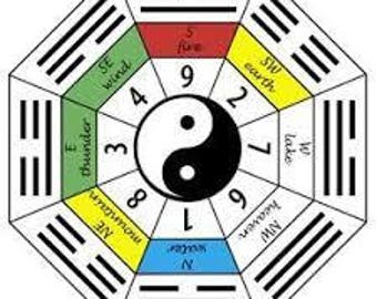 Personalized Feng Shui Report Based On Your Kua Number and Four Best Directions