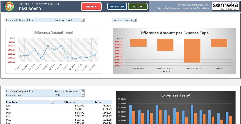 Tablero de instrumentos para análisis Excel para imprimir
