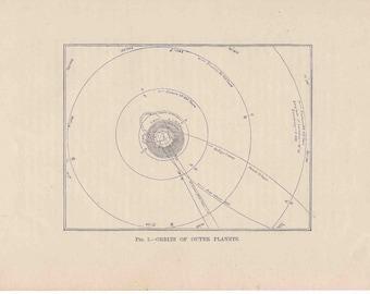 1893 outer planet orbit original antique celestial astronomy print