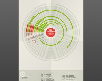 Paul MacCartney Print, Most successful album in the ranking, Music Infographic Wall Art