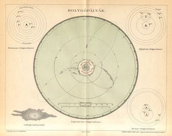 1893 Original Antique Map of the Solar System According to Ptolemy, Copernicus and Tycho, Geocentric Model, Heliocentric Model