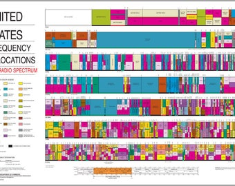 Poster, Many Sizes Available; United States Radio Spectrum Frequency Allocations Chart Ham Radio