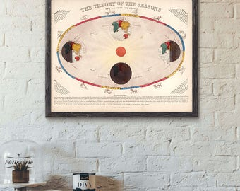 Celestial Atlas,  the theory of the seasons and signs of the Zodiac.Zodiac signs.Seasons, equinoxes ,solstices, Astronomy, Art print.