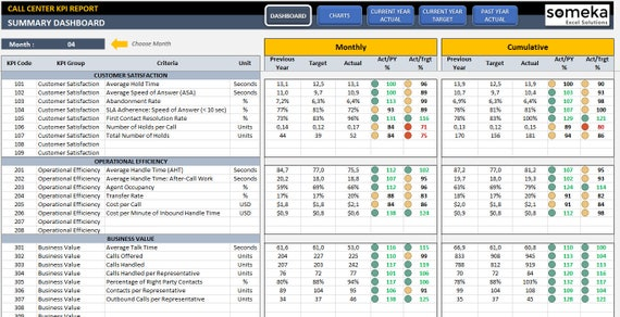 Call Center Kpi Dashboard Ready To Use Excel Template