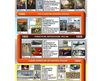 A1 History of Art Wallchart 1600AD-Present Suitable for Classroom decoration