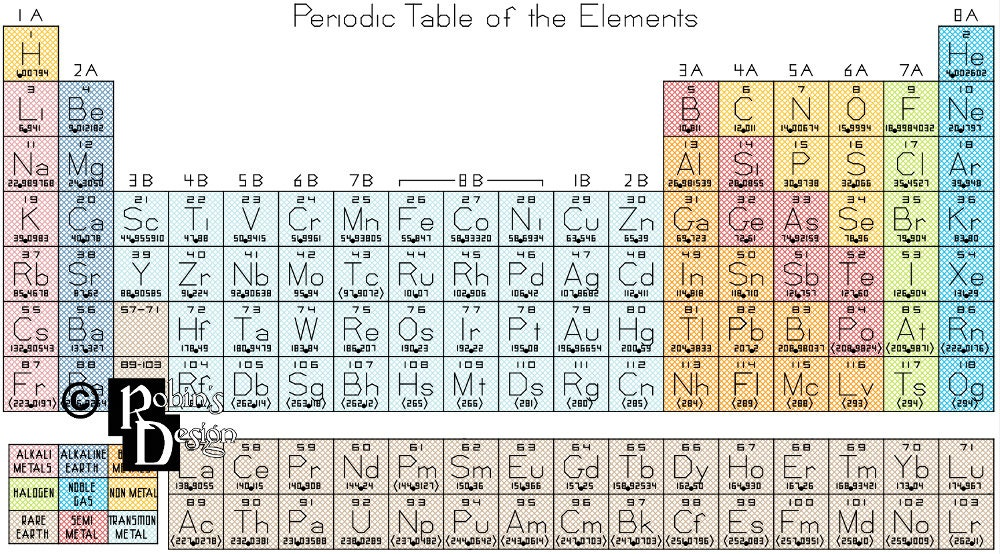 periodic table of the elements cross stitch pattern pdf - Periodic Table Full