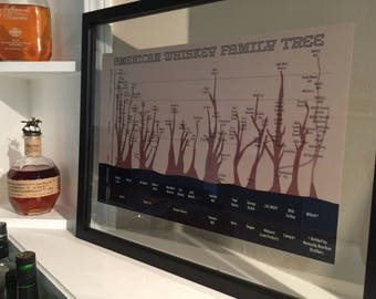 American Whiskey Family Tree Poster for Man Cave, Distillery or Bar includes Kentucky Bourbon, American Whiskey, Gift for Bourbon Drinker