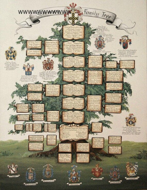 Personalized Family Tree Paintings Ancestry W