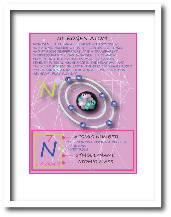 Kids Wall Art Inspired By The Periodic Table Nitrogen Atom