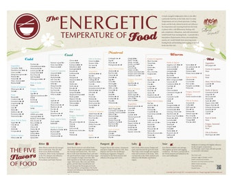 The Energetic Temperature of Food Chart  18x24 Poster