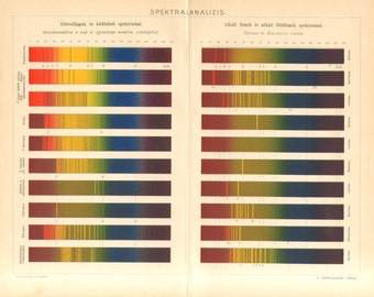 1895 Vintage Lithograph of Spectroscopy, Analysis of Light