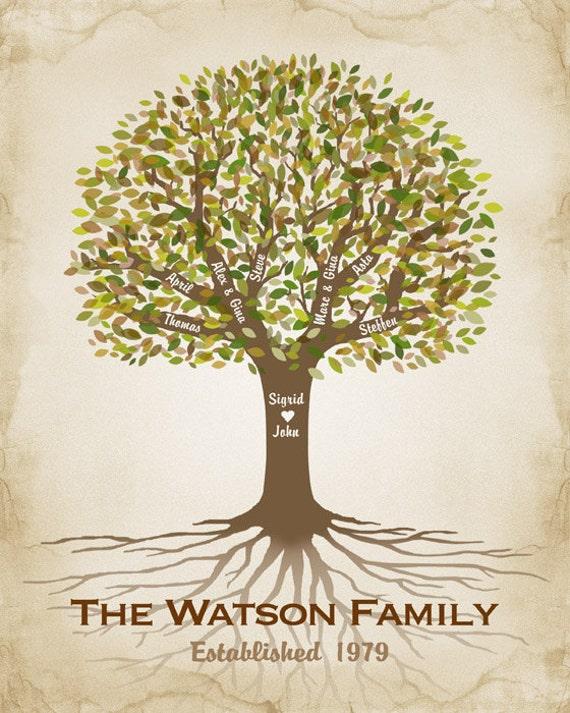 Personalized Gift for Mom Family Tree Custom Family Tree