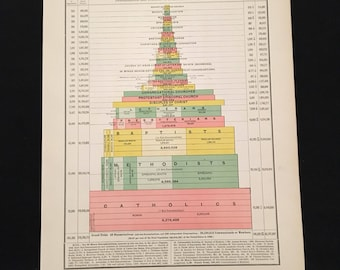 1890 Chart of Religious Denominations in the United States, Original Antique Print, Vintage Color Atlas Chart