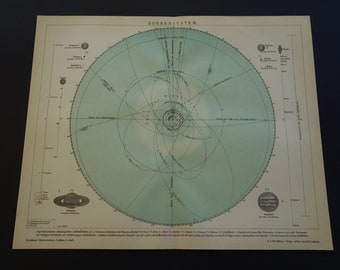 """SOLAR SYSTEM print 1905 original antique planet chart Sun Saturn Jupiter pictures - old astronomy poster planets planet Earth 25x30c 10x12"""""""