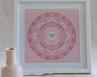 Family tree chart, personalised Mother's Day gift, 5 generation ancestry print, baby pink, white frame