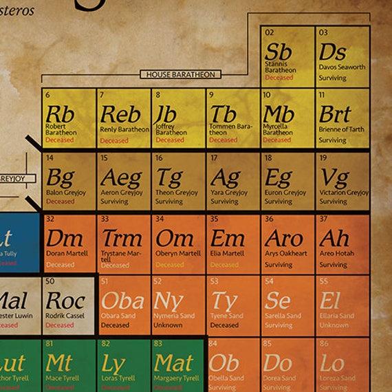 Tabla periodica juegos de mesa choice image periodic table and tabla periodica juegos de mesa image collections periodic table tabla periodica juego de tronos image collections urtaz Choice Image