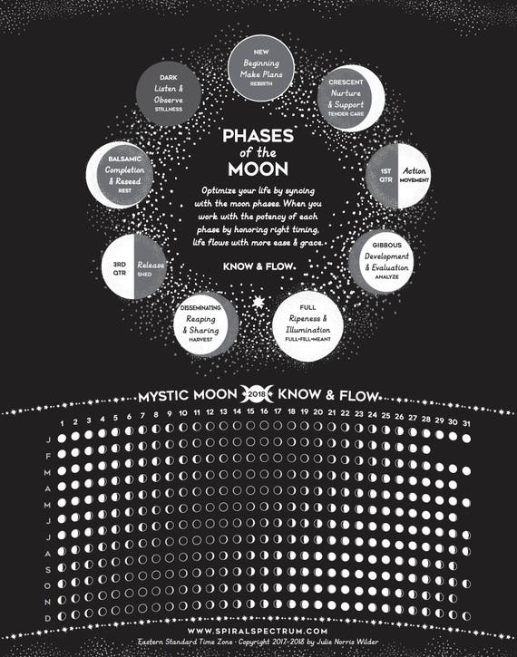 lunar chart oker whyanything co