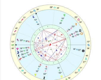 Personalised Horoscope - Annual Report/Interpretation