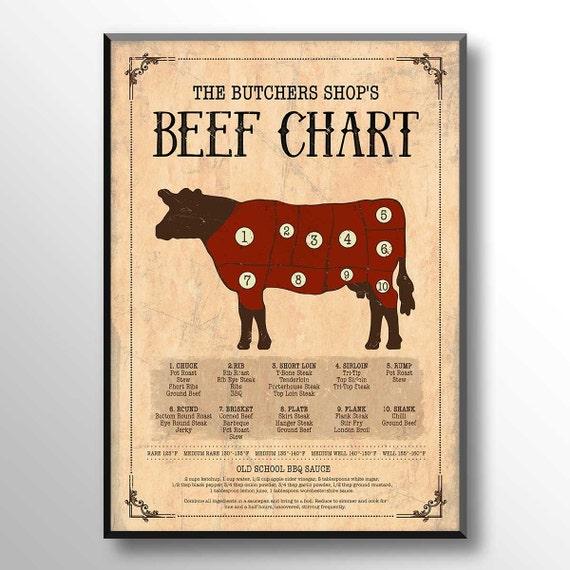 Rindfleisch Diagramm drucken Cow Art Kuh-Fleisch