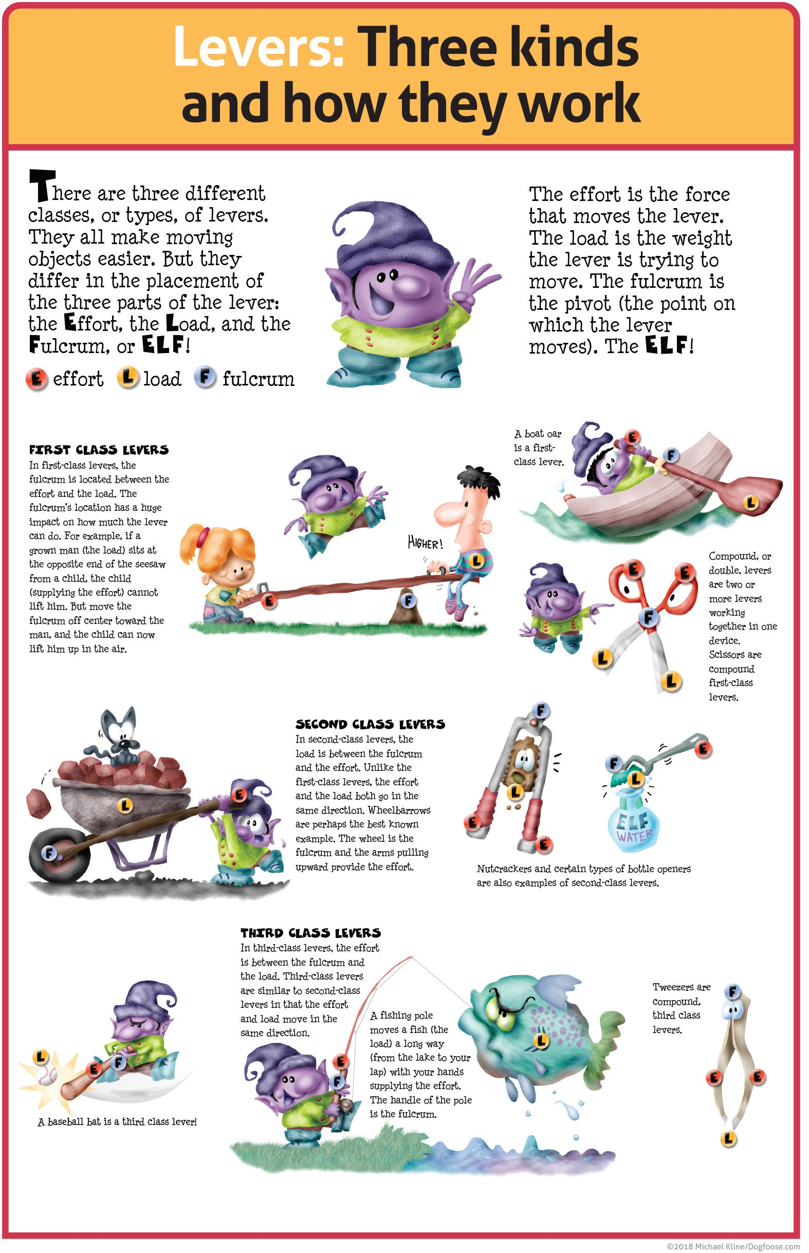 Levers Three Kinds And How They Work Classroom Poster Pdf