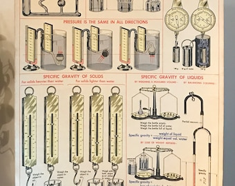 Vintage Large Original Mechanics of Liquids School Chart or Poster 42 in. x 28.5 in.
