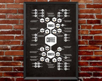 Coffee Diagram Print