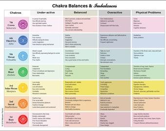 graphic about Printable Chakra Chart named Cost-free Chakra Chart Pdf - 0425